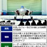 【政府】F35に「空対地ミサイル」導入検討…射程300キロ 自衛隊では初