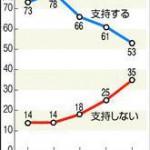 【朝日都民調査】小池氏支持率、下落59%(-11)
